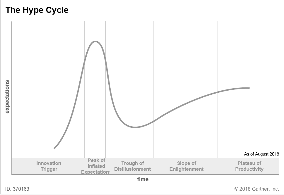 hype cycle chart