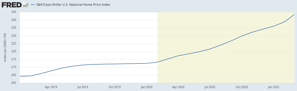 Home Prices 2019 to 2021