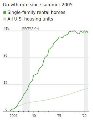 Home Rental Surge