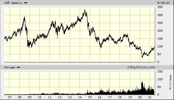 XOP Chart