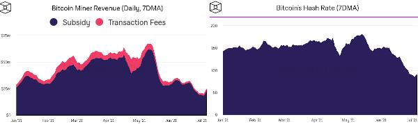 bitcoin revenue and hash rate charts