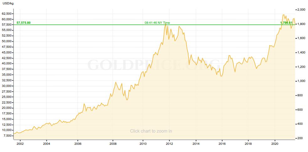 Gold Price 20 years