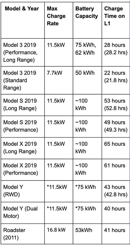 level one charge times