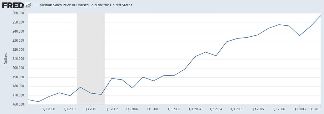 Median Housing Price 2000- 2007 (2)