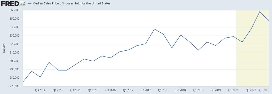 Median Housing Price 2015 - 2020 (2)