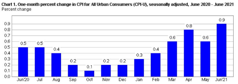 CPI Monthly June 21
