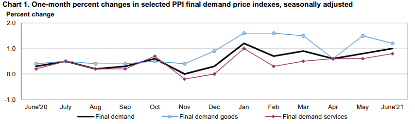 Monthly PPI June 21