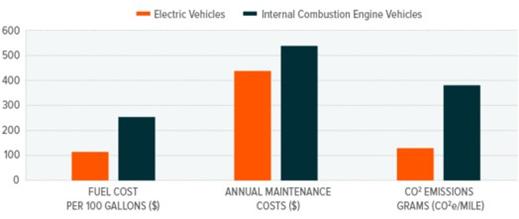 Reason Not To Buy A EV