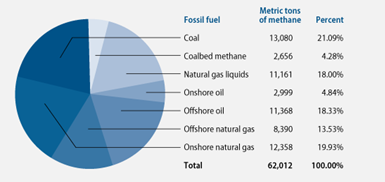 Natural Gas Methane Content