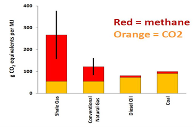 Pollution From Types of Fuel