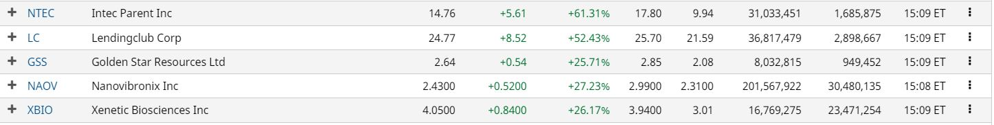 Biotech top gainers