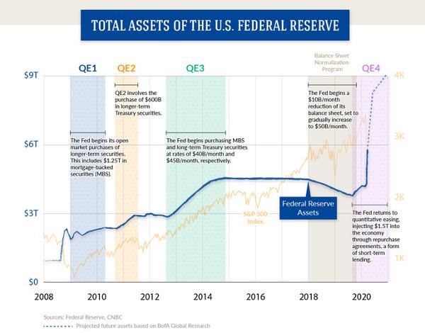 Fed Quantitative Easing