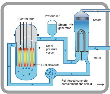 1 - How Reactors Work