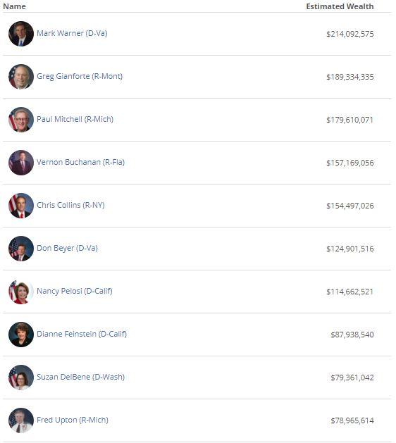 10 richest congress 2018