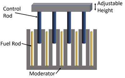 2 - Fuel Rod Diagram