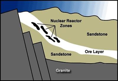 3 - Natural Reactor Zones