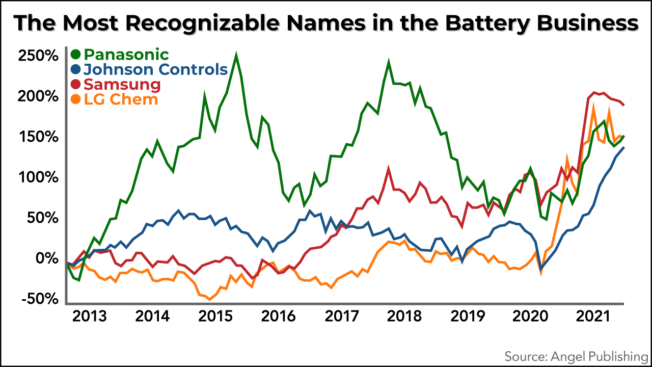 Most recognized names in the battery business