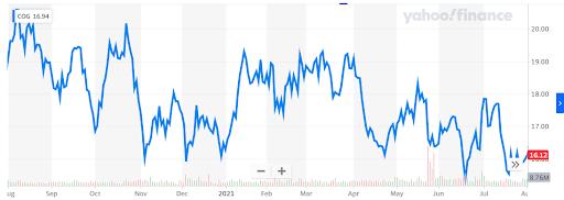 COG stock Chart