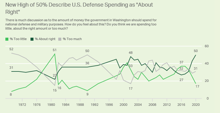 Defense Spending Survey