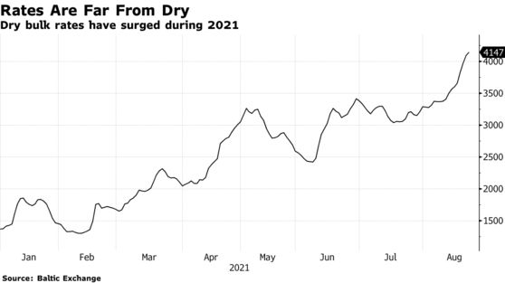 Dry Bulk Index