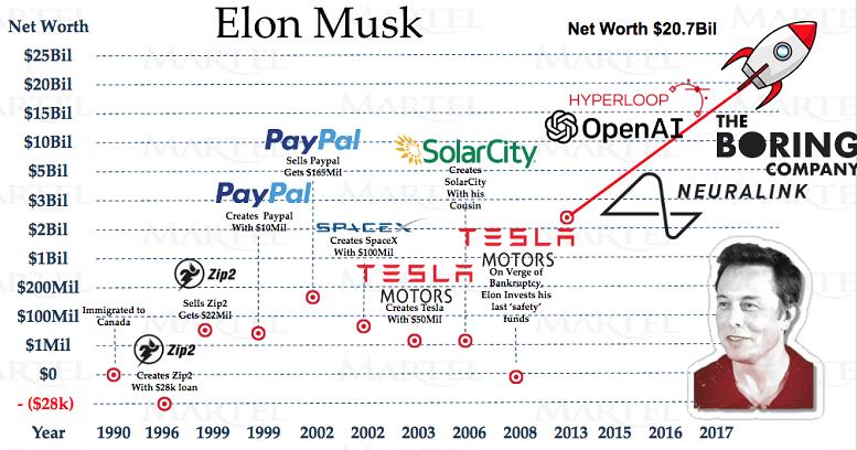 Elon's Money