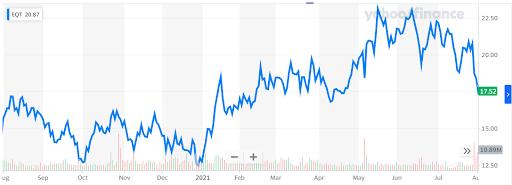 EQT stock chart