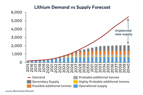 Lithium Demand Forecast
