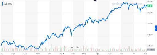 LNG Stock Chart