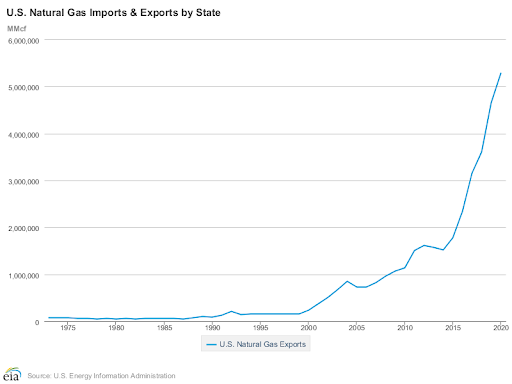 Natural Gas Imports by State