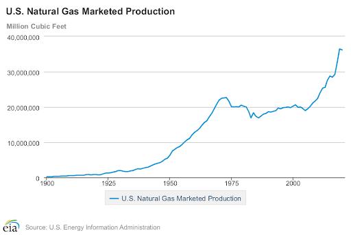 US Natural Gas Market Production