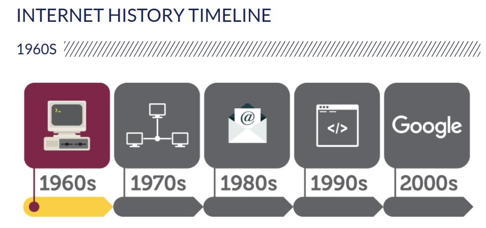 History of Internet Timeline