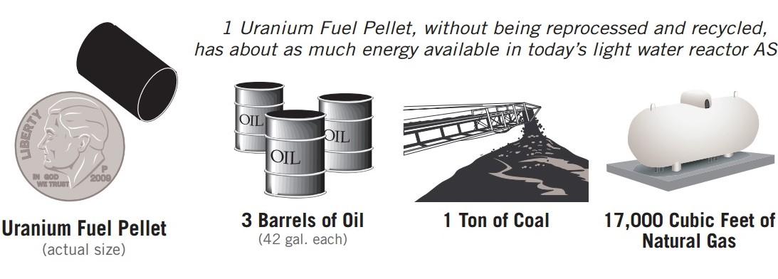 Image 4 - Uranium  Energy Density