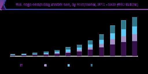 edge computing market size