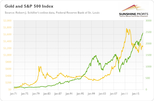 Gold and S&P 500 Index