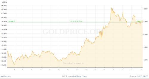 gold price 5 yr 13 sep 21