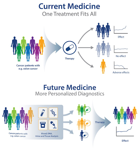 Image 2 - Genetic Medicine