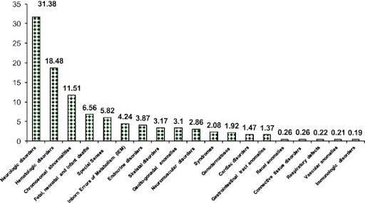 Image 3 - Genetic Disease Prevalence