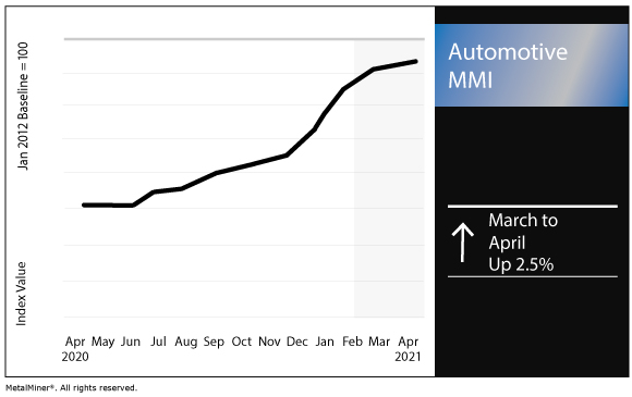 Image 3 - Q1 Auto Sales 2021