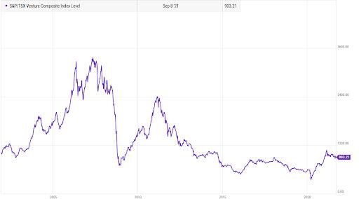 TSX venture market