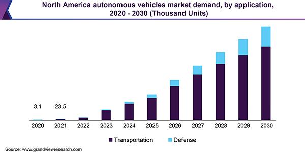 AV Market Demand 2020to2030