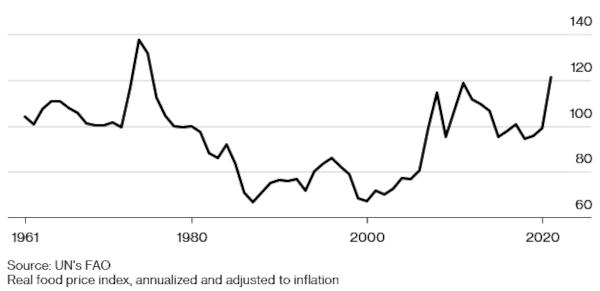 un food price index chart