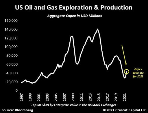 Oil Capex